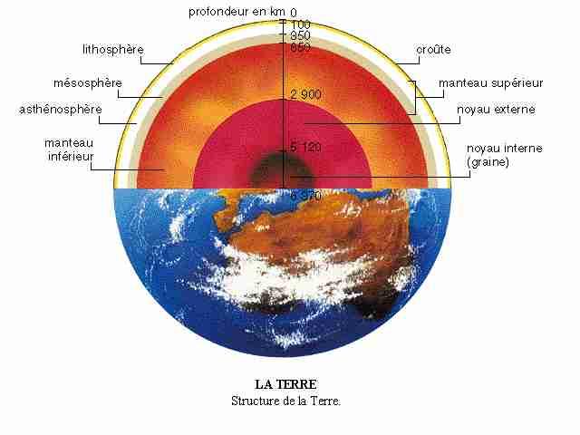Lave et magma - Differente couche de la terre ...